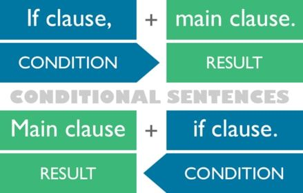 conditional tense structure in english