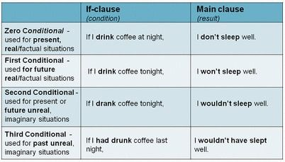 structure of conditional tense in english