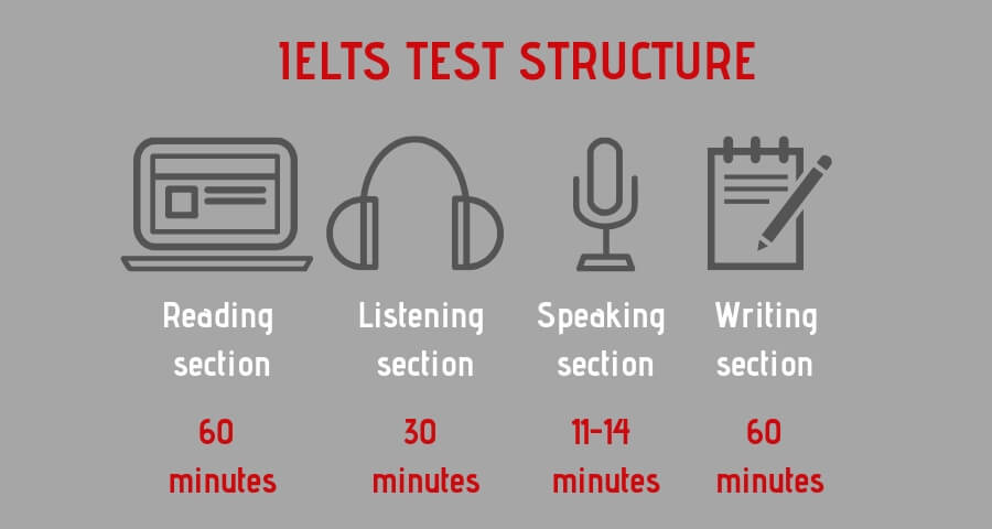 IELTS TEST STRUCTURE