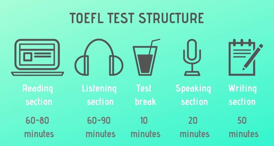TOEFL test structure