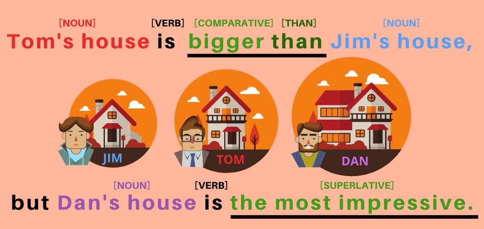 Example for comparatives and superlatives